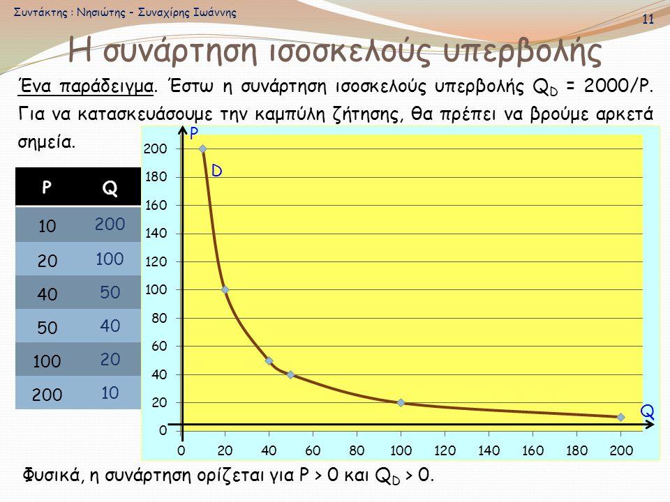 Η συνάρτηση ισοσκελούς υπερβολής Ένα παράδειγμα. Έστω η συνάρτηση ισοσκελούς υπερβολής Q D = 2000/Ρ. Για να κατασκευάσουμε την καμπύλη ζήτησης, θα πρέ