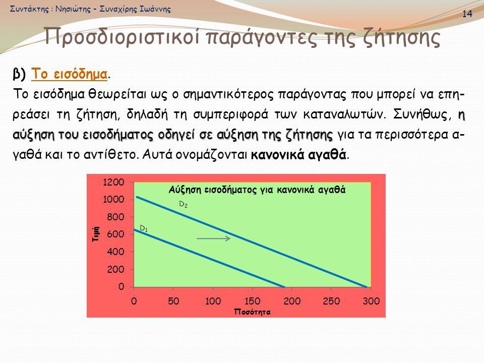 Προσδιοριστικοί παράγοντες της ζήτησης β) Το εισόδημα. η αύξηση του εισοδήματος οδηγεί σε αύξηση της ζήτησης Το εισόδημα θεωρείται ως ο σημαντικότερος