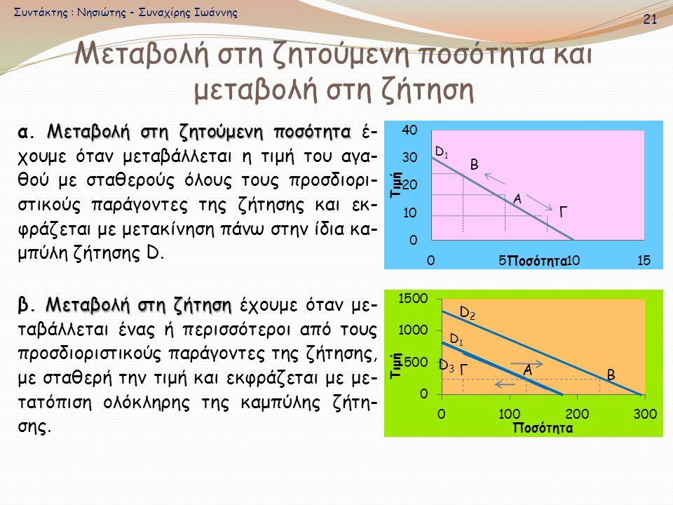 Μεταβολή στη ζητούμενη ποσότητα και μεταβολή στη ζήτηση Μεταβολή στη ζητούμενη ποσότητα α. Μεταβολή στη ζητούμενη ποσότητα έ- χουμε όταν μεταβάλλεται