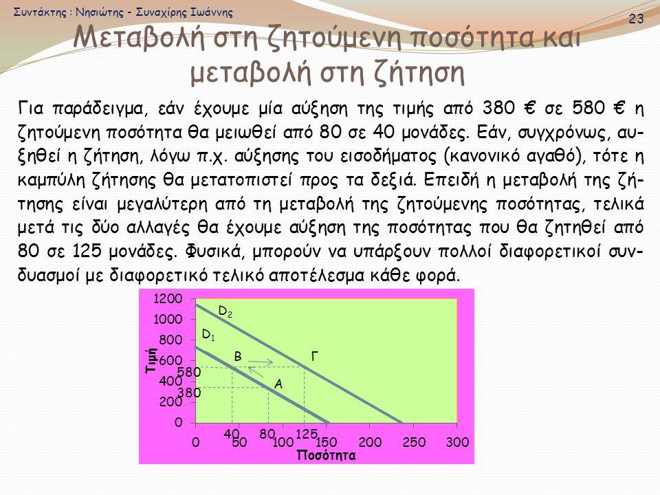 Για παράδειγμα, εάν έχουμε μία αύξηση της τιμής από 380 € σε 580 € η ζητούμενη ποσότητα θα μειωθεί από 80 σε 40 μονάδες. Εάν, συγχρόνως, αυ- ξηθεί η ζ