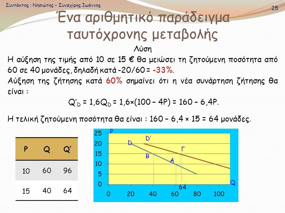 Λύση Η αύξηση της τιμής από 10 σε 15 € θα μειώσει τη ζητούμενη ποσότητα από 60 σε 40 μονάδες, δηλαδή κατά -20/60 = -33%. Αύξηση της ζήτησης κατά 60% σ