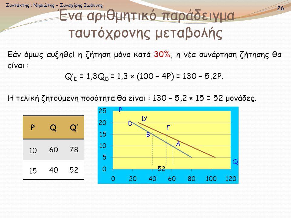 Εάν όμως αυξηθεί η ζήτηση μόνο κατά 30%, η νέα συνάρτηση ζήτησης θα είναι : Q' D = 1,3Q D = 1,3 × (100 – 4Ρ) = 130 – 5,2Ρ. Η τελική ζητούμενη ποσότητα