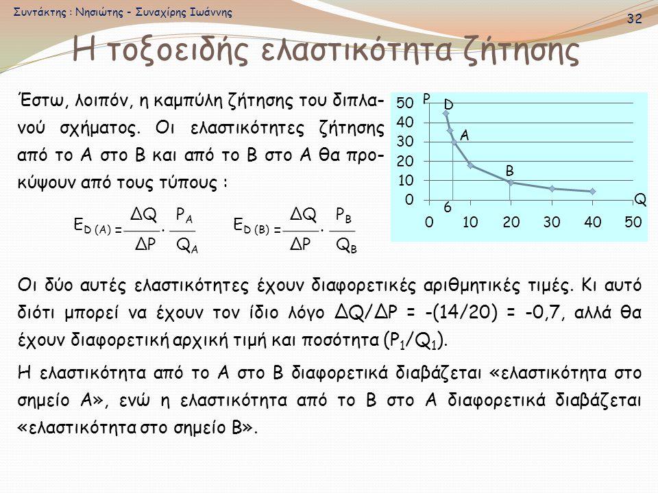 Η τοξοειδής ελαστικότητα ζήτησης Α B P Q Έστω, λοιπόν, η καμπύλη ζήτησης του διπλα- νού σχήματος. Οι ελαστικότητες ζήτησης από το Α στο Β και από το Β