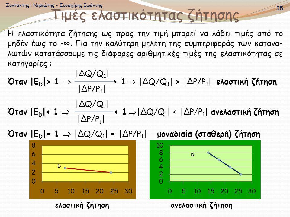 Τιμές ελαστικότητας ζήτησης Η ελαστικότητα ζήτησης ως προς την τιμή μπορεί να λάβει τιμές από το μηδέν έως το -∞. Για την καλύτερη μελέτη της συμπεριφ