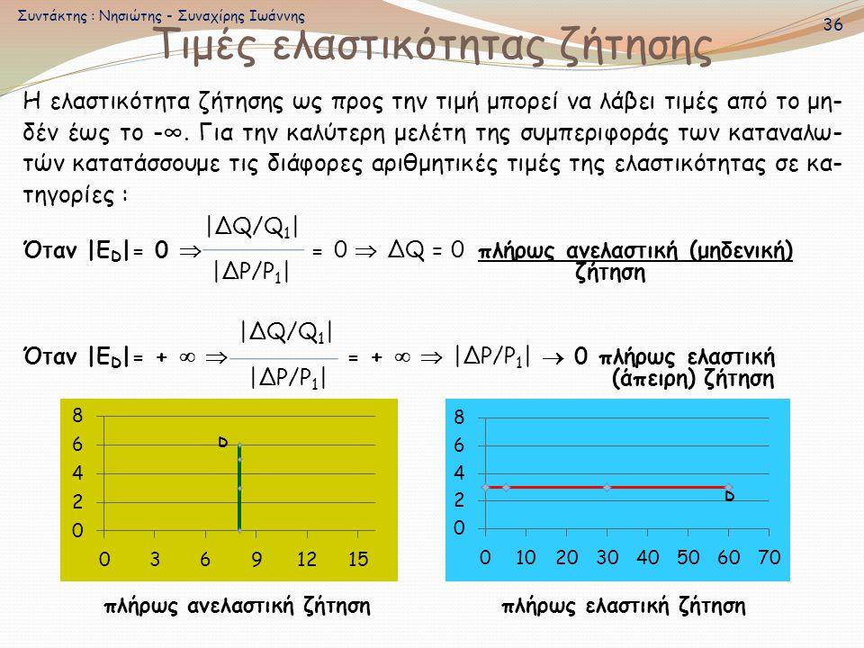 Τιμές ελαστικότητας ζήτησης Η ελαστικότητα ζήτησης ως προς την τιμή μπορεί να λάβει τιμές από το μη- δέν έως το -∞. Για την καλύτερη μελέτη της συμπερ