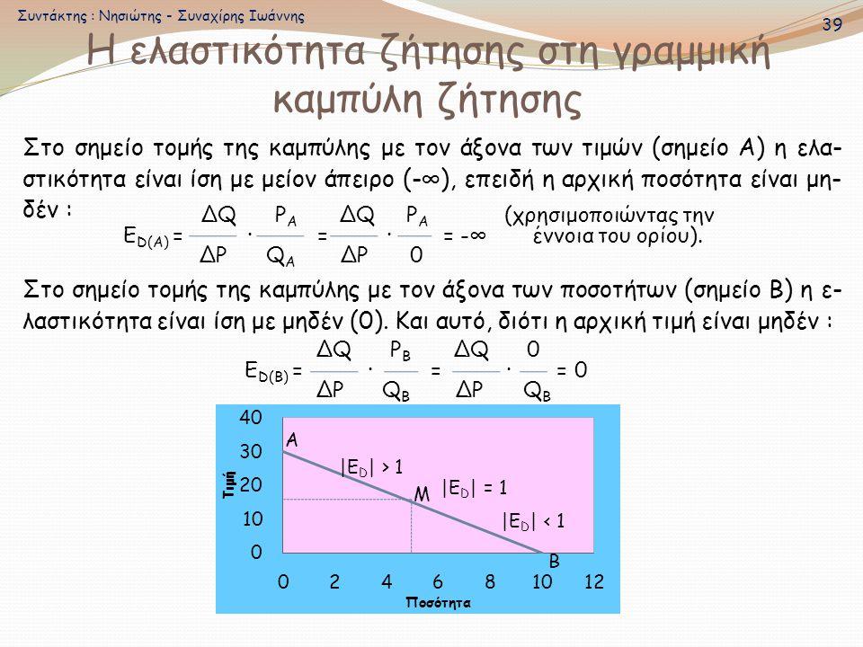 Στο σημείο τομής της καμπύλης με τον άξονα των ποσοτήτων (σημείο Β) η ε- λαστικότητα είναι ίση με μηδέν (0). Και αυτό, διότι η αρχική τιμή είναι μηδέν