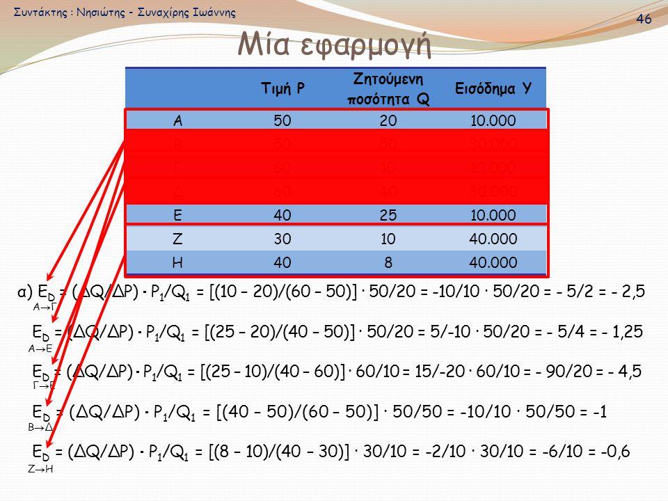 Μία εφαρμογή α) E D = (ΔQ/ΔΡ)  Ρ 1 /Q 1 = [(10 – 20)/(60 – 50)] · 50/20 = -10/10 · 50/20 = - 5/2 = - 2,5 E D = (ΔQ/ΔΡ)  Ρ 1 /Q 1 = [(25 – 20)/(40 –