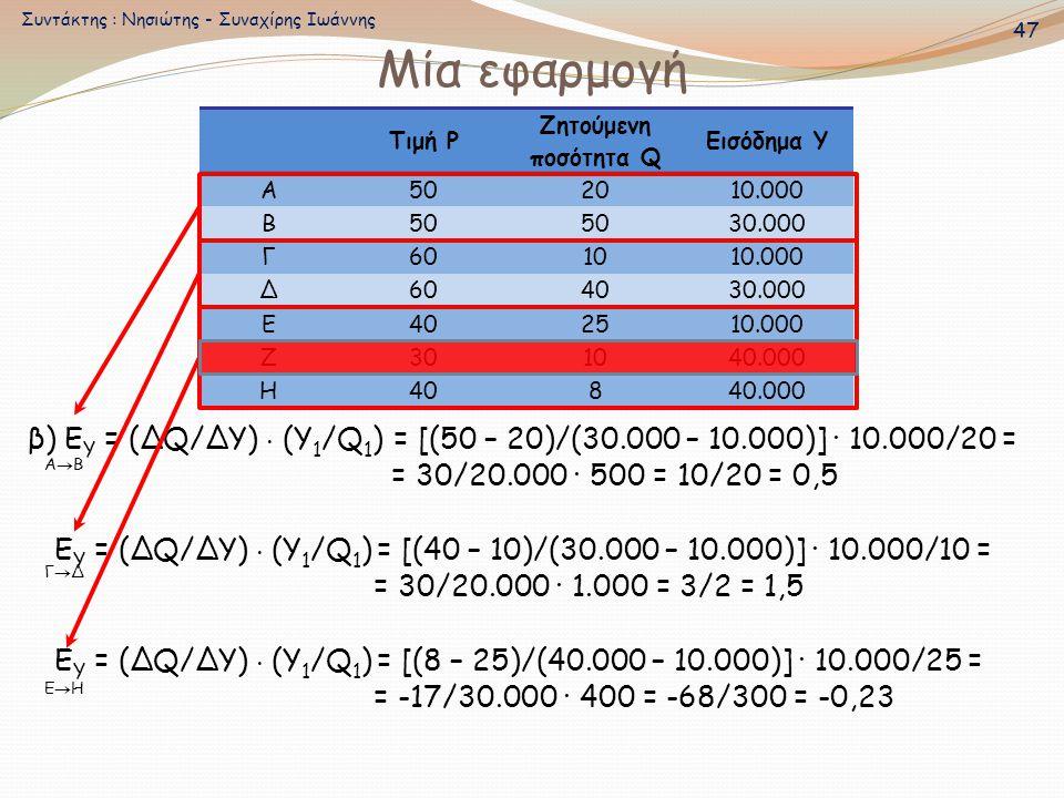 Μία εφαρμογή β) E Υ = (ΔQ/ΔΥ)  (Υ 1 /Q 1 ) = [(50 – 20)/(30.000 – 10.000)] · 10.000/20 = = 30/20.000 · 500 = 10/20 = 0,5 E Υ = (ΔQ/ΔΥ)  (Υ 1 /Q 1 )