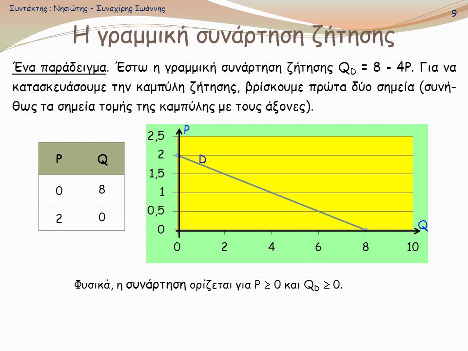 Η γραμμική συνάρτηση ζήτησης Ένα παράδειγμα. Έστω η γραμμική συνάρτηση ζήτησης Q D = 8 - 4P. Για να κατασκευάσουμε την καμπύλη ζήτησης, βρίσκουμε πρώτ