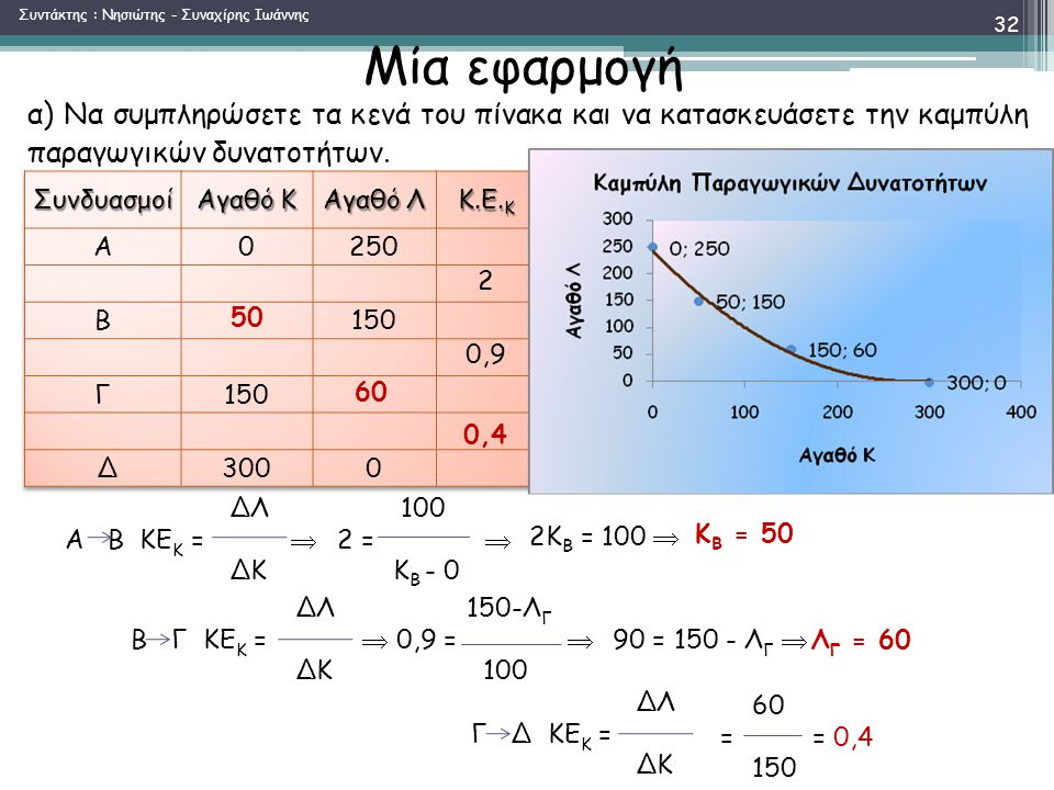 100 2 =  Κ Β - 0 Μία εφαρμογή 0,4 60 50 α) Να συμπληρώσετε τα κενά του πίνακα και να κατασκευάσετε την καμπύλη παραγωγικών δυνατοτήτων.