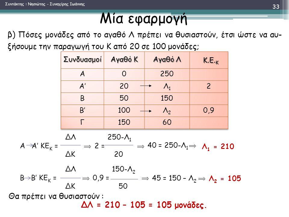 Μία εφαρμογή Θα πρέπει να θυσιαστούν : ΔΛ = 210 – 105 = 105 μονάδες.