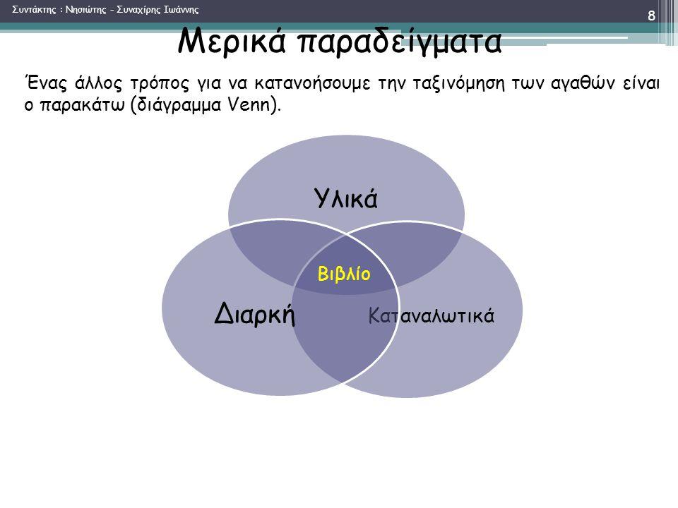 Μερικά παραδείγματα Υλικά Καταναλωτικά Διαρκή Βιβλίο Ένας άλλος τρόπος για να κατανοήσουμε την ταξινόμηση των αγαθών είναι ο παρακάτω (διάγραμμα Venn).