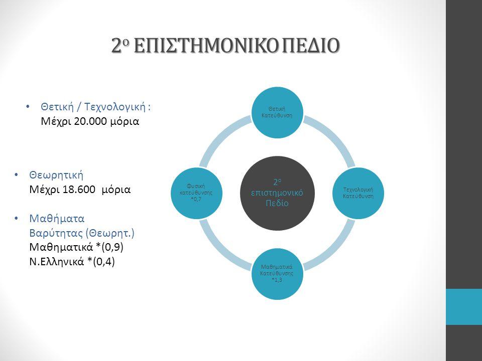 2 ο ΕΠΙΣΤΗΜΟΝΙΚΟ ΠΕΔΙΟ 2 ο επιστημονικό Πεδίο Θετική Κατεύθυνση Τεχνολογική Κατεύθυνση Μαθηματικά Κατεύθυνσης *1,3 Φυσική κατεύθυνσης *0,7 Θετική / Τεχνολογική : Μέχρι 20.000 μόρια Θεωρητική Μέχρι 18.600 μόρια Μαθήματα Βαρύτητας (Θεωρητ.) Μαθηματικά *(0,9) Ν.Ελληνικά *(0,4)
