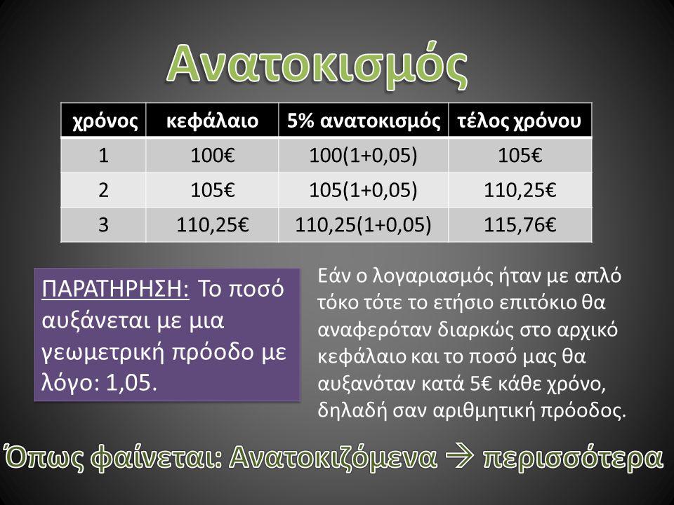 χρόνοςκεφάλαιο5% ανατοκισμόςτέλος χρόνου 1100€100(1+0,05)105€ 2 105(1+0,05)110,25€ 3 110,25(1+0,05)115,76€ Εάν ο λογαριασμός ήταν με απλό τόκο τότε το ετήσιο επιτόκιο θα αναφερόταν διαρκώς στο αρχικό κεφάλαιο και το ποσό μας θα αυξανόταν κατά 5€ κάθε χρόνο, δηλαδή σαν αριθμητική πρόοδος.