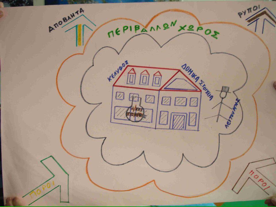 ΥΠΟΘΕΜΑΤΑ  Κέλυφος Κτιρίου  Σχολικοί Πόροι  Ηλεκτρικές Συσκευές  Περιβάλλων Χώρος  Λειτουργίες