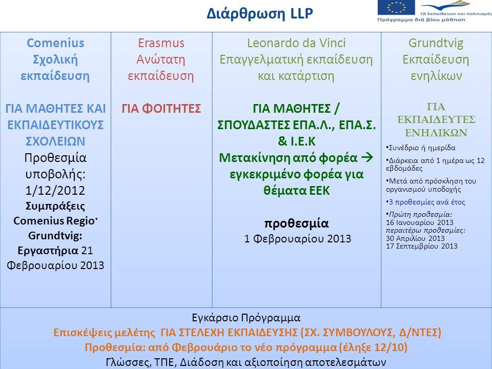 Διάρθρωση LLP