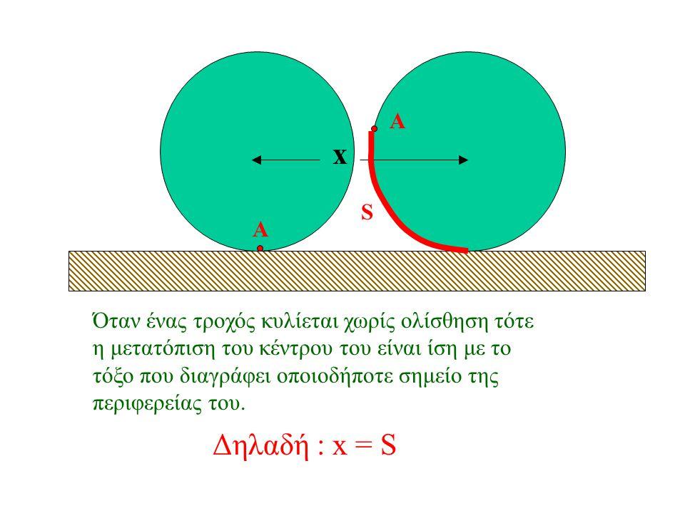 Επειδή όμως υ Α = 0 έχουμε ότι υ – υ π = 0 Άρα : υ = υ π Η ταχύτητα περιστροφής υ π = ω.R Επομένως : Όταν ένας τροχός «φρενάρει» τότε υ > υ π (υ > ω.R