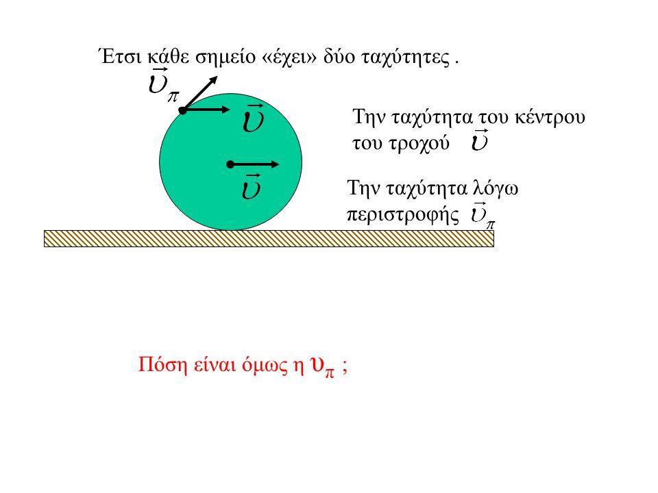 Κύλιση τροχού Κλασική περίπτωση σύνθετης κίνησης είναι η κύλιση του τροχού.τροχού. Το κέντρο του τροχού ( όχι κατ' ανάγκην το κέντρο μάζας ) κάνει ευθ