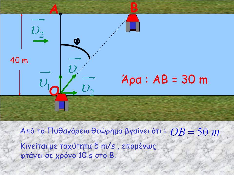 40 m Α Β Από το Πυθαγόρειο θεώρημα βγαίνει ότι : φ Άρα : ΑΒ = 30 m O Κινείται με ταχύτητα 5 m/s, επομένως φτάνει σε χρόνο 10 s στο Β.