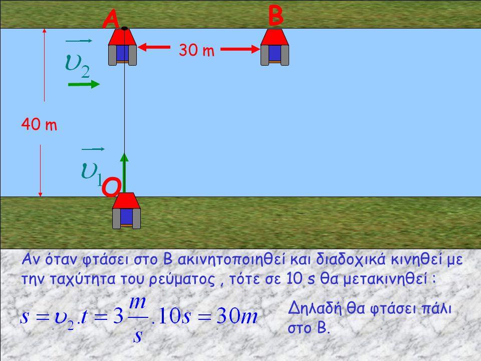 40 m Αν όταν φτάσει στο Β ακινητοποιηθεί και διαδοχικά κινηθεί με την ταχύτητα του ρεύματος, τότε σε 10 s θα μετακινηθεί : Α Β O Δηλαδή θα φτάσει πάλι στο Β.