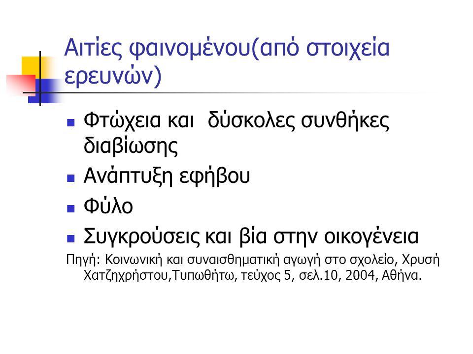 Τι λένε οι έρευνες στην Ελλάδα για τον σχολ.