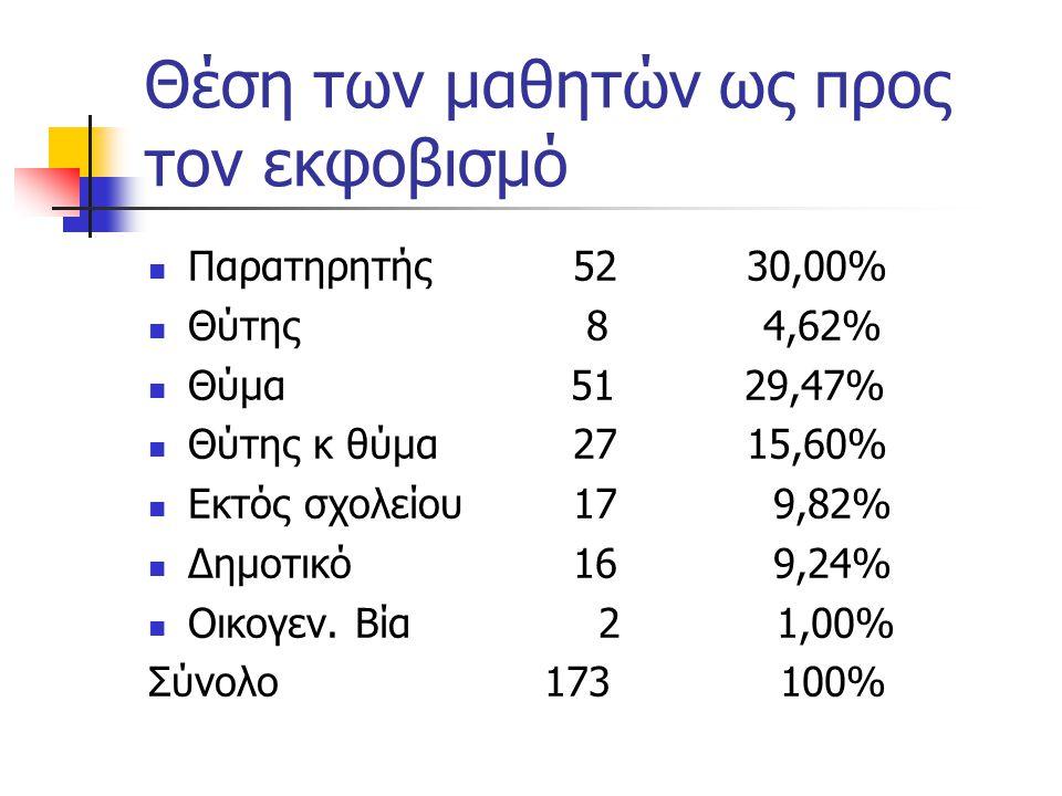 Θέση των μαθητών ως προς τον εκφοβισμό Παρατηρητής 52 30,00% Θύτης 8 4,62% Θύμα 51 29,47% Θύτης κ θύμα 27 15,60% Εκτός σχολείου 17 9,82% Δημοτικό 16 9,24% Οικογεν.