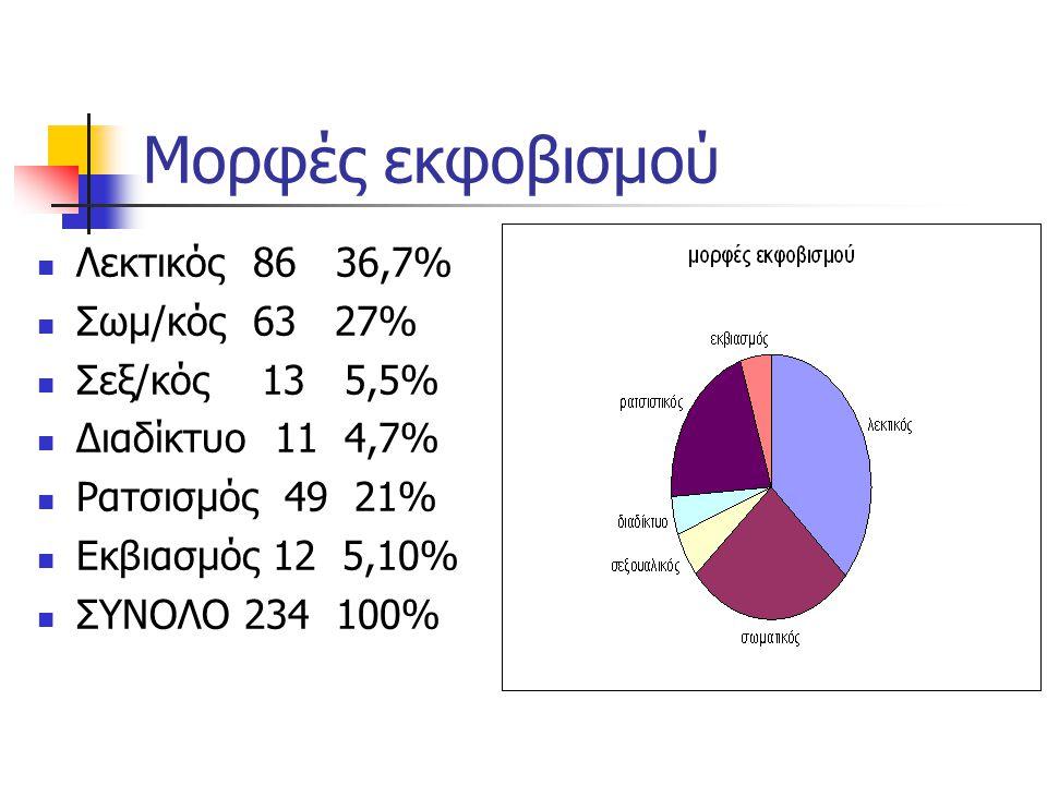 Μορφές εκφοβισμού Λεκτικός 86 36,7% Σωμ/κός 63 27% Σεξ/κός 13 5,5% Διαδίκτυο 11 4,7% Ρατσισμός 49 21% Εκβιασμός 12 5,10% ΣΥΝΟΛΟ 234 100%