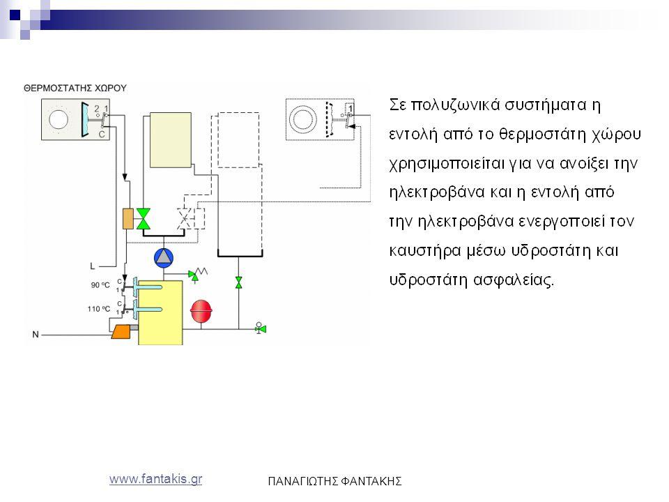 www.fantakis.gr ΠΑΝΑΓΙΩΤΗΣ ΦΑΝΤΑΚΗΣ
