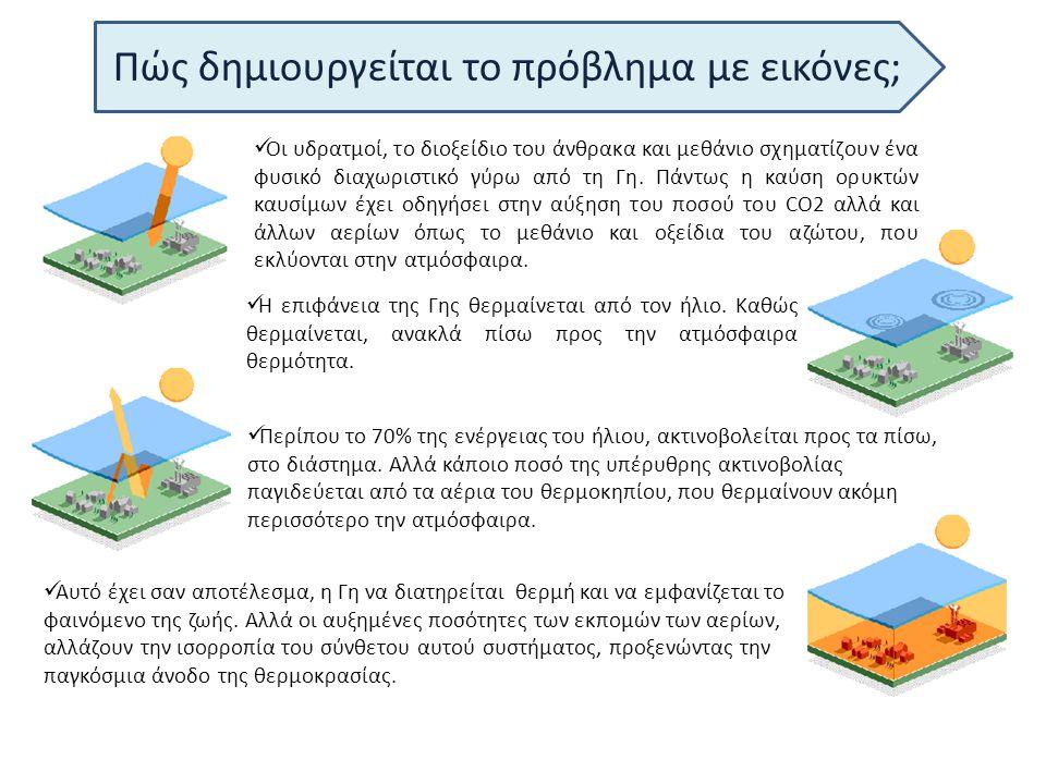 Οι ενδείξεις στη χώρα μας  Αύξηση θερμοκρασίας στην Ελλάδα από 1-5 βαθμούς Κελσίου, κίνδυνος ξηρασίας  Ανομβρία και καύσωνες το καλοκαίρι.