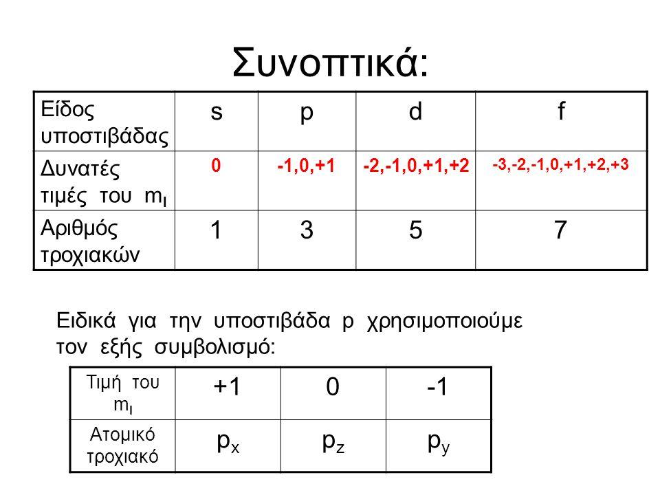 Συνοπτικά: Είδος υποστιβάδας spdf Δυνατές τιμές του m l 0-1,0,+1-2,-1,0,+1,+2 -3,-2,-1,0,+1,+2,+3 Αριθμός τροχιακών 1357 Ειδικά για την υποστιβάδα p χρησιμοποιούμε τον εξής συμβολισμό: Τιμή του m l +10 Ατομικό τροχιακό pxpx pzpz pypy