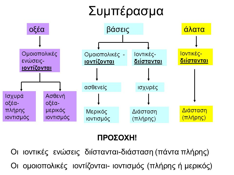 Συμπέρασμα οξέα Ισχυρά οξέα- πλήρης ιοντισμός Ομοιοπολικές ενώσεις- ιοντίζονται Ασθενή οξέα- μερικός ιοντισμός Ιοντικές- διίστανται βάσεις Ομοιοπολικές - ιοντίζονται Μερικός ιοντισμός ασθενείςισχυρές Διάσταση (πλήρης) άλατα Ιοντικές- διίστανται Διάσταση (πλήρης) ΠΡΟΣΟΧΗ.