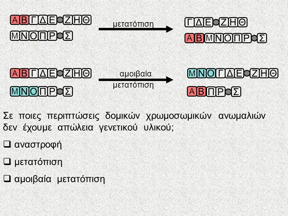 δομικές χρωμοσωμικές ανωμαλίες Αλλαγές στην δομή των χρωμοσωμάτων Προκύπτουν κατά την διάρκεια της κυτταρικής διαίρεσης ( μίτωση ή μείωση ) Είναι αποτέλεσμα της δράσης μεταλλαξογόνων παραγόντων Α ΒΓΔΕΖΗΘ Α ΒΓΕΖΗΘ Α ΒΓΔΕΖΗΘ Α ΒΓΔΕΖΗΘΒΓ Α ΒΓΔΕΖΗΘ Α ΒΓΔΕΖΗΘ έλλειψη διπλασιασμός Cri-du-chat: έλλειψη τμήματος από το χρωμόσωμα 5 αναστροφή