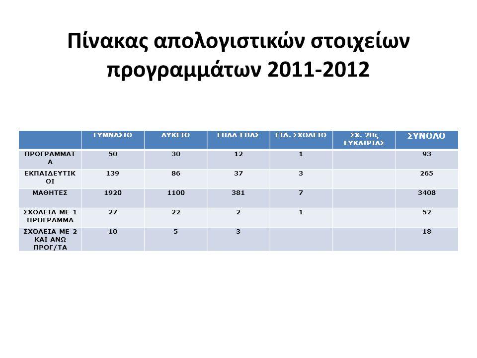 Πίνακας απολογιστικών στοιχείων προγραμμάτων 2011-2012 ΓΥΜΝΑΣΙΟΛΥΚΕΙΟΕΠΑΛ-ΕΠΑΣΕΙΔ. ΣΧΟΛΕΙΟΣΧ. 2Ης ΕΥΚΑΙΡΙΑΣ ΣΥΝΟΛΟ ΠΡΟΓΡΑΜΜΑΤ Α 503012193 ΕΚΠΑΙΔΕΥΤΙΚ