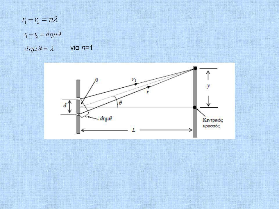 για n=1