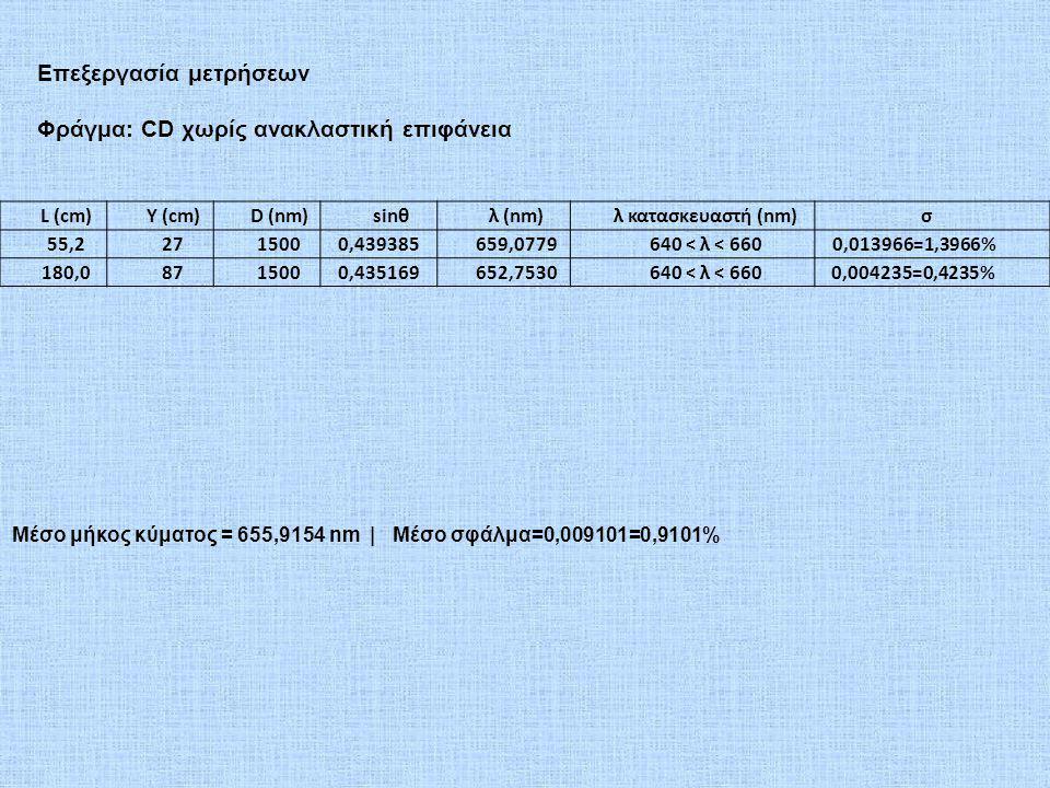 L (cm)Y (cm)D (nm)sinθλ (nm)λ κατασκευαστή (nm)σ 55,22715000,439385659,0779640 < λ < 6600,013966=1,3966% 180,08715000,435169652,7530640 < λ < 6600,004235=0,4235% Επεξεργασία μετρήσεων Φράγμα: CD χωρίς ανακλαστική επιφάνεια Μέσο μήκος κύματος = 655,9154 nm | Μέσο σφάλμα=0,009101=0,9101%