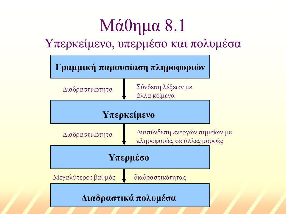Μάθημα 8.1 Υπερκείμενο, υπερμέσο και πολυμέσα Γραμμική παρουσίαση πληροφοριών Υπερκείμενο Υπερμέσο Διαδραστικά πολυμέσα Διαδραστικότητα Σύνδεση λέξεων με άλλα κείμενα Διαδραστικότητα Διασύνδεση ενεργών σημείων με πληροφορίες σε άλλες μορφές Μεγαλύτερος βαθμόςδιαδραστικότητας