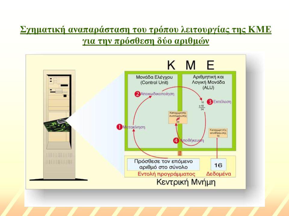 Σχηματική αναπαράσταση του τρόπου λειτουργίας της ΚΜΕ για την πρόσθεση δύο αριθμών