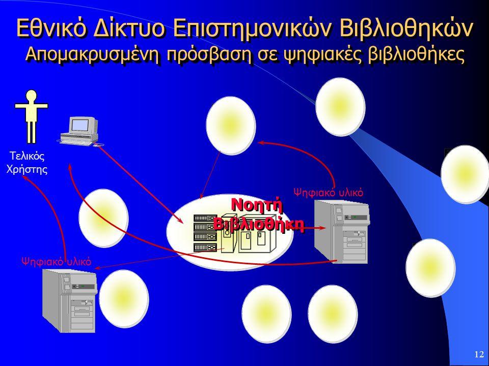 12 Νοητή Βιβλιοθήκη Νοητή Βιβλιοθήκη Ψηφιακό υλικό Τελικός Χρήστης Εθνικό Δίκτυο Επιστημονικών Βιβλιοθηκών Απομακρυσμένη πρόσβαση σε ψηφιακές βιβλιοθήκες Εθνικό Δίκτυο Επιστημονικών Βιβλιοθηκών Απομακρυσμένη πρόσβαση σε ψηφιακές βιβλιοθήκες Ψηφιακό υλικό
