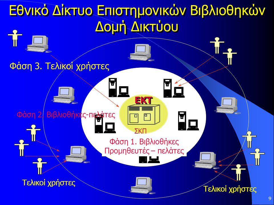 9 Φάση 1. Βιβλιοθήκες Προμηθευτές – πελάτες ΕΚΤ ΣΚΠ Φάση 2.
