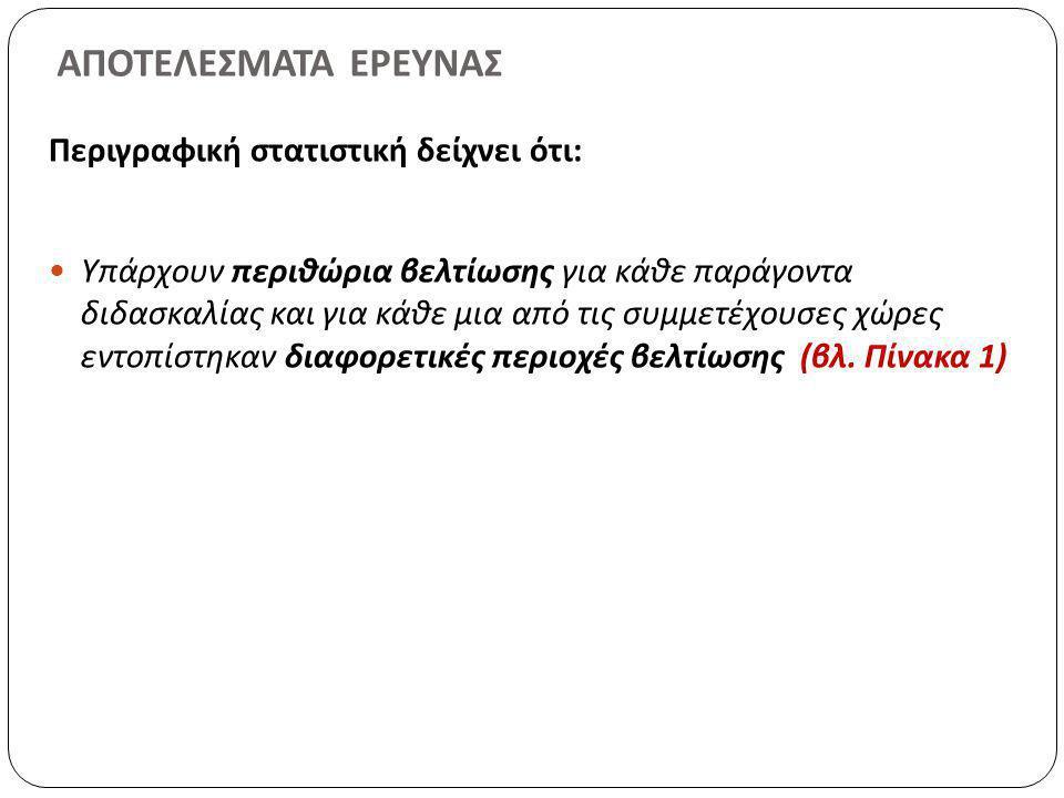 Πίνακας 1: Βέλγιο (N=94) Κύπρος (N= 114) Γερμανία (N=63) Ελλάδα (N=54) Ιρλανδία (N=111) Σλοβενία (N=111) Παράγοντες Μέσος Στρατηγικές Μάθησης 2,162,222,282,212,122,24 Δόμηση (Ποσοτικά) 1,912,002,061,822,152,03 Δόμηση (Ποιοτικά) 2,812,512,802,542,692,48 Εφαρμογή 2,342,262,352,242,262,37 Διαχείριση Χρόνου 2,432,032,232,062,472,23 Αλληλεπιδράσεις εκπαιδ-μαθητών 2,572,512,602,532,592,76 Διαχείριση Απειθαρχίας 2,341,942,191,922,312,05 Ερωτήσεις (Ποσοτικά) 2,061,912,602,032,002,04 Ερωτήσεις (Ποιοτικά) 2,752,742,722,762,752,80 Αξιολόγηση 2,582,672,712,522,612,79 Ποιότητα Διδασκαλίας 2,132,142,212,122,152,21 Ποσότητα Διδασκαλίας 1,971,702,031,741,951,83