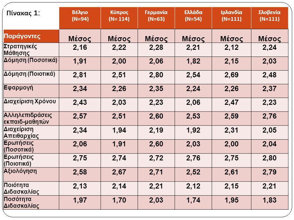 ΑΠΟΤΕΛΕΣΜΑΤΑ ΕΡΕΥΝΑΣ Επίπεδο σχολείου:  Χρήση ξεχωριστών μοντέλων δομικών εξισώσεων για τους τρεις πρωταρχικούς παράγοντες: 1.