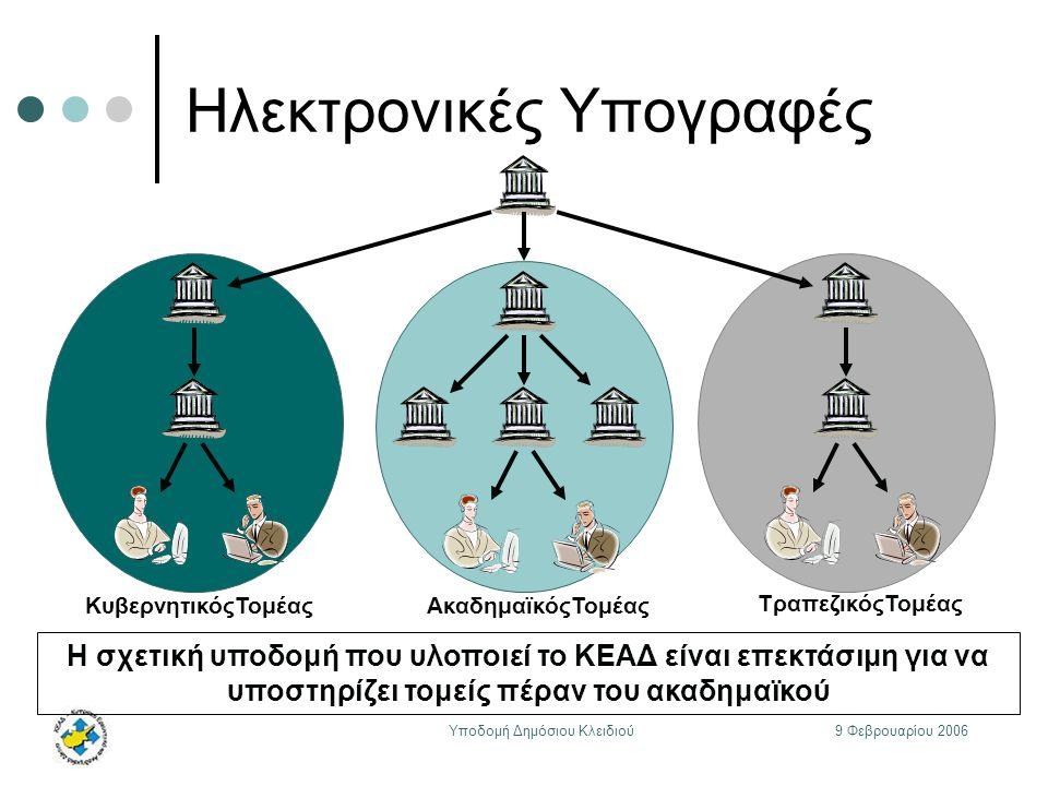 9 Φεβρουαρίου 2006Υποδομή Δημόσιου Κλειδιού Ηλεκτρονικές Υπογραφές ΤραπεζικόςΤομέας ΚυβερνητικόςΤομέας Η σχετική υποδομή που υλοποιεί το ΚΕΑΔ είναι επεκτάσιμη για να υποστηρίζει τομείς πέραν του ακαδημαϊκού ΑκαδημαϊκόςΤομέας