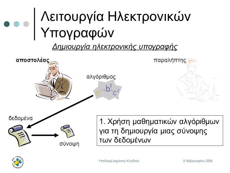 9 Φεβρουαρίου 2006Υποδομή Δημόσιου Κλειδιού Λειτουργία Ηλεκτρονικών Υπογραφών αποστολέας αλγόριθμος παραλήπτης δεδομένα Δημιουργία ηλεκτρονικής υπογραφής σύνοψη 1.