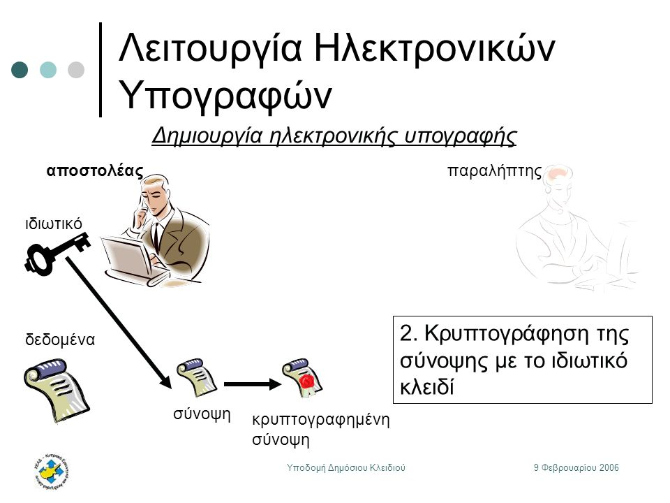 9 Φεβρουαρίου 2006Υποδομή Δημόσιου Κλειδιού Λειτουργία Ηλεκτρονικών Υπογραφών ιδιωτικό αποστολέαςπαραλήπτης δεδομένα Δημιουργία ηλεκτρονικής υπογραφής σύνοψη 2.