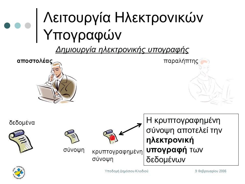9 Φεβρουαρίου 2006Υποδομή Δημόσιου Κλειδιού Λειτουργία Ηλεκτρονικών Υπογραφών αποστολέαςπαραλήπτης δεδομένα Δημιουργία ηλεκτρονικής υπογραφής σύνοψη Η κρυπτογραφημένη σύνοψη αποτελεί την ηλεκτρονική υπογραφή των δεδομένων κρυπτογραφημένη σύνοψη