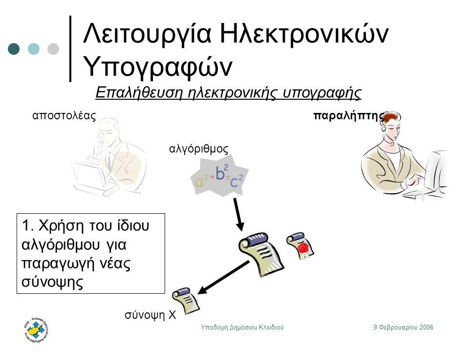 9 Φεβρουαρίου 2006Υποδομή Δημόσιου Κλειδιού Λειτουργία Ηλεκτρονικών Υπογραφών αποστολέας αλγόριθμος παραλήπτης Επαλήθευση ηλεκτρονικής υπογραφής 1.