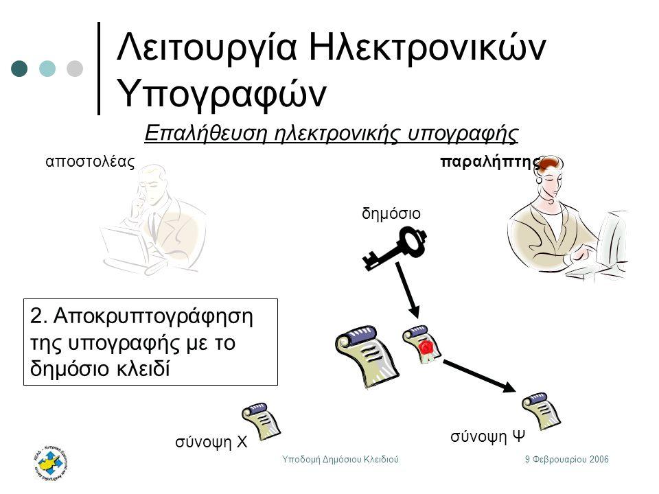 9 Φεβρουαρίου 2006Υποδομή Δημόσιου Κλειδιού Λειτουργία Ηλεκτρονικών Υπογραφών αποστολέας δημόσιο παραλήπτης Επαλήθευση ηλεκτρονικής υπογραφής 2.