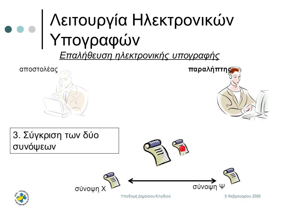 9 Φεβρουαρίου 2006Υποδομή Δημόσιου Κλειδιού Λειτουργία Ηλεκτρονικών Υπογραφών αποστολέαςπαραλήπτης Επαλήθευση ηλεκτρονικής υπογραφής 3.