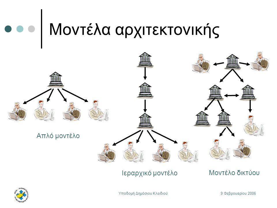 9 Φεβρουαρίου 2006Υποδομή Δημόσιου Κλειδιού Μοντέλα αρχιτεκτονικής Απλό μοντέλο Ιεραρχικό μοντέλο Μοντέλο δικτύου