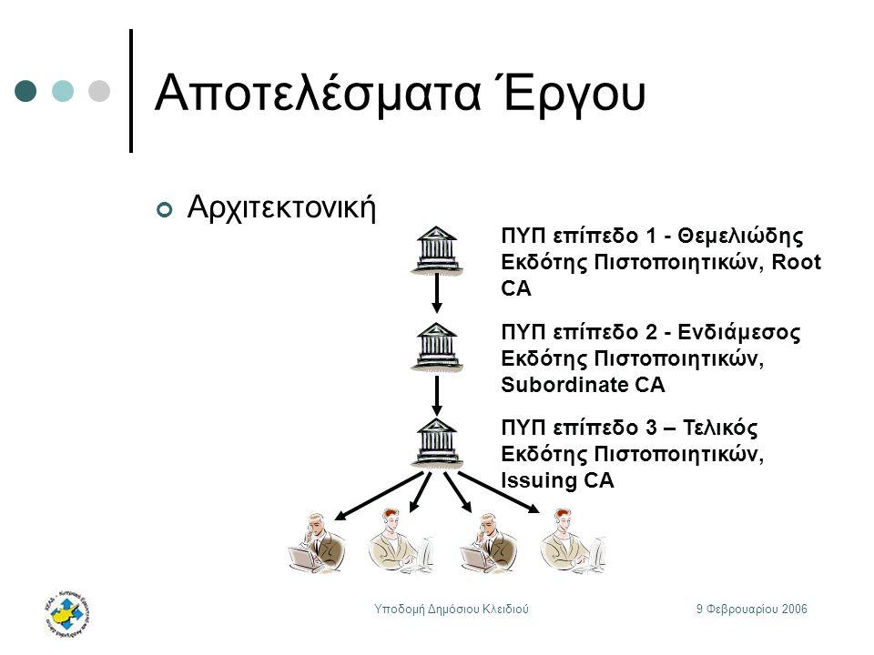 9 Φεβρουαρίου 2006Υποδομή Δημόσιου Κλειδιού Αποτελέσματα Έργου Αρχιτεκτονική ΠΥΠ επίπεδο 1 - Θεμελιώδης Εκδότης Πιστοποιητικών, Root CA ΠΥΠ επίπεδο 2 - Ενδιάμεσος Εκδότης Πιστοποιητικών, Subordinate CA ΠΥΠ επίπεδο 3 – Τελικός Εκδότης Πιστοποιητικών, Issuing CA